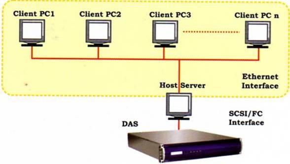 Direct-Attached Storage (DAS)