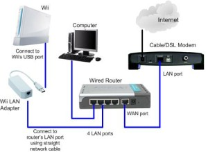 wii-with-wii-lan-adapter-network-diagram